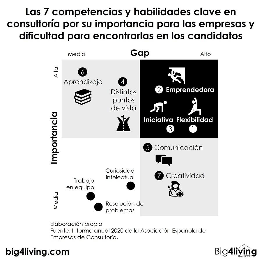 big4living-infografia-7-competencias-y-habilidades-clave-en-consultoria